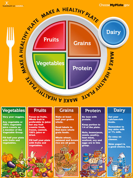 Choose My Plate is the newest healthy eating guide from the USDA and ...