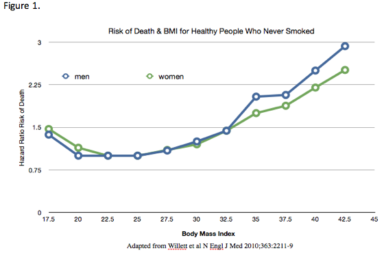Correlation: Risk of Death and BMI