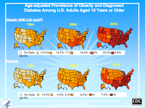 CDC Diabetes and Obesity Data