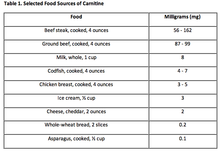 Table 1. Selected Food Sources of Carnitine