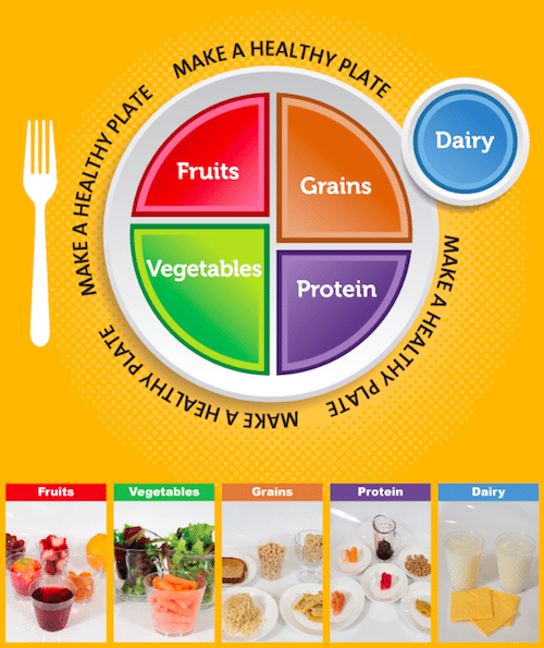 MyPlate Exam Room Poster