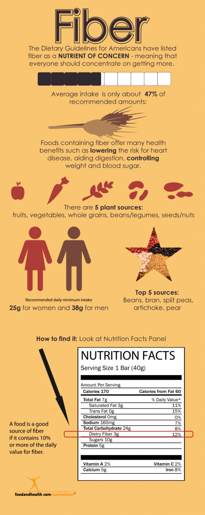 High Five for Fiber and Free Infographic - Food and Health