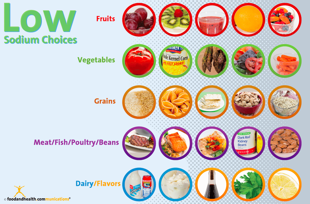 Best Foods For A Low Sodium Diet