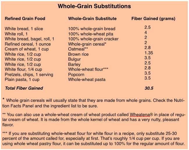 Whole Grain Substitution Chart
