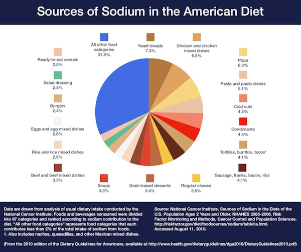 Salt Consumption in the US