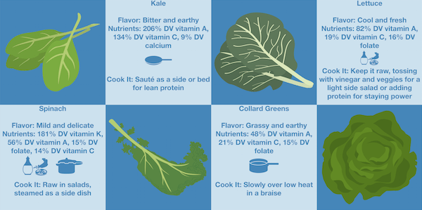 Small Greens Infographic