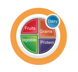 MyPlate Sticker