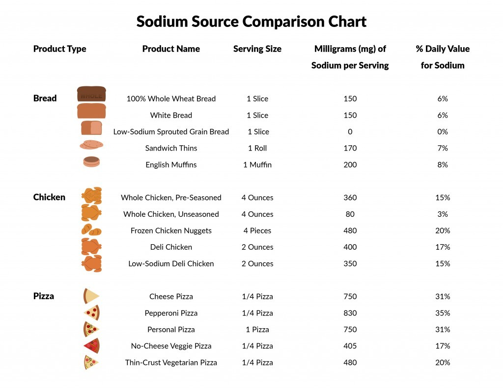 Foods With Low Sodium Levels