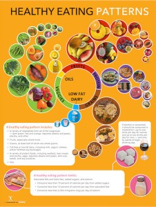 Healthy Eating Patterns Poster
