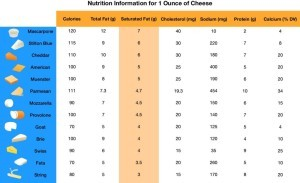Downloadable Nutrition Chart