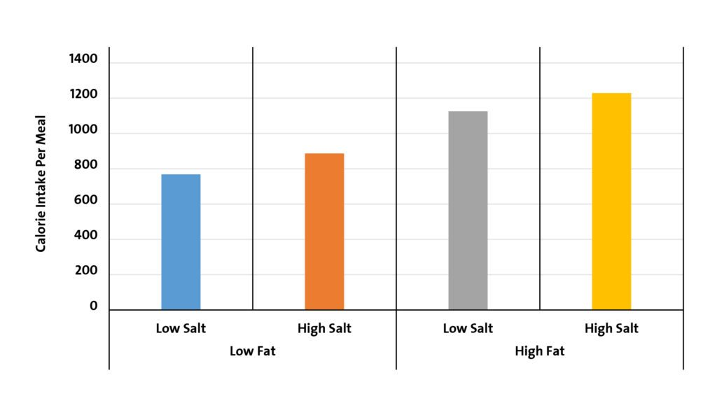 Figure 1: The effects of fat and salt content of meals on total ad libitum energy intake; Figure shows the average kcal per meal (Bolhuis DP. J Nutr. 2016).