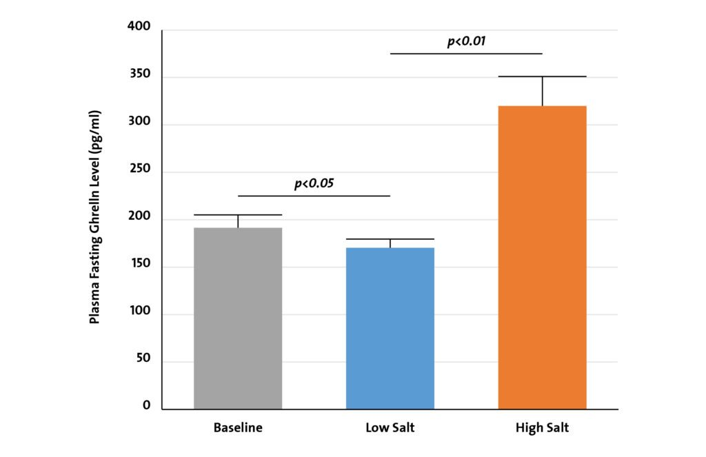 Figure 2. The effect of low-salt and high-salt intake on fasting ghrelin in all subjects.